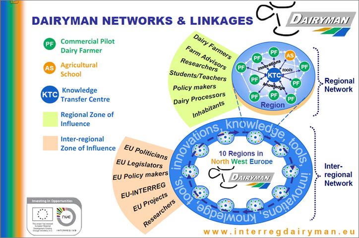 DAIRYMAN : un projet modèle selon la Commission européenne