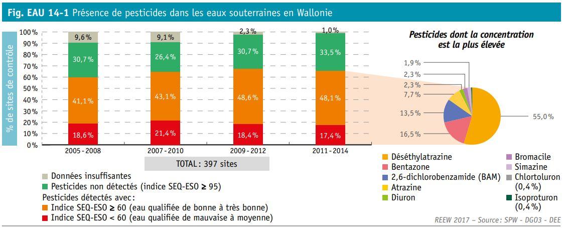 Source : www.http://etat.environnement.wallonie.be/